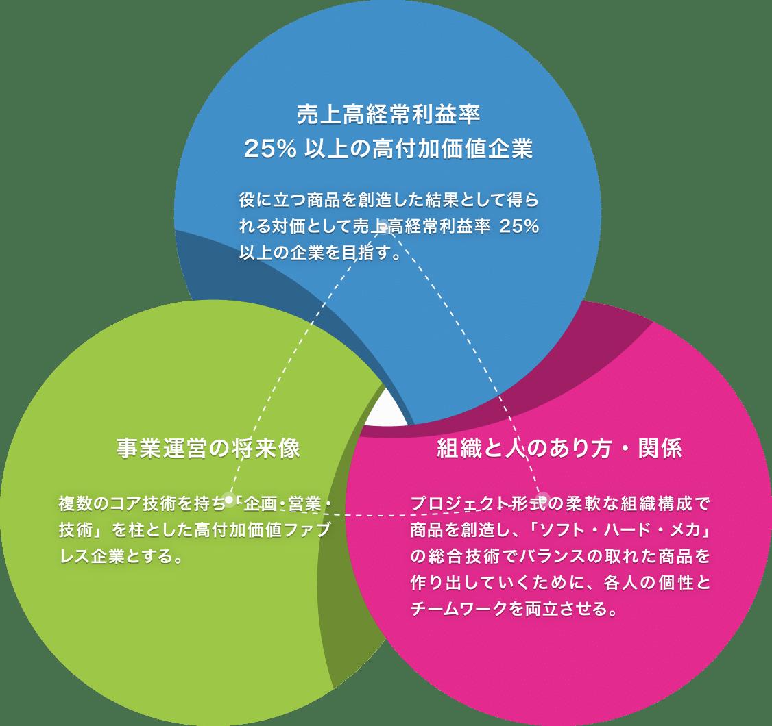 企業ビジョンの図
