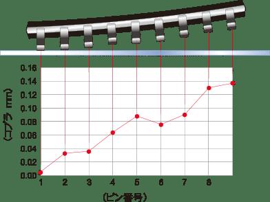 指定箇所の2D波形データの画像