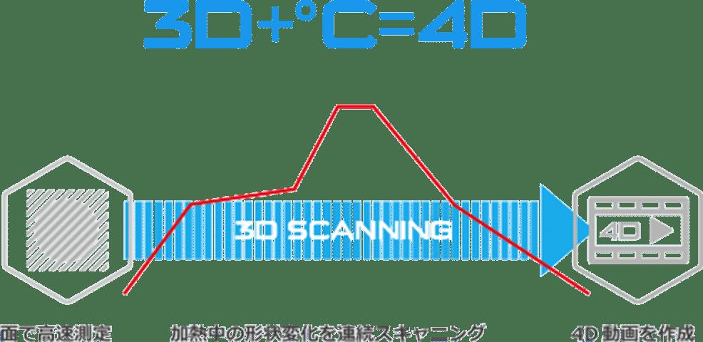 4D測定の説明画像