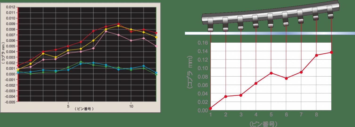 コネクターコプラナリティ測定の説明画像